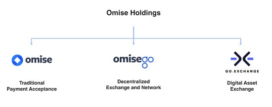 Omise Holdings